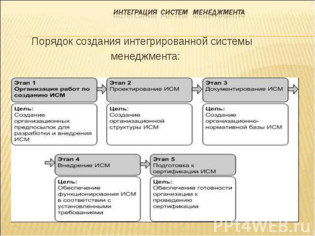 Порядок создания интегрированной системы менеджмента: Порядок создания интегрированной системы менеджмента: