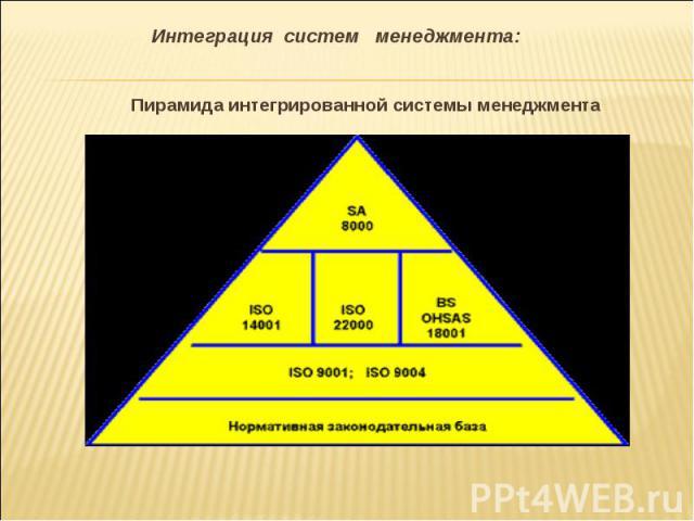 Пирамида интегрированной системы менеджмента Пирамида интегрированной системы менеджмента