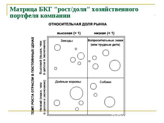 """Матрица БКГ """"рост/доля"""" хозяйственного портфеля компании"""