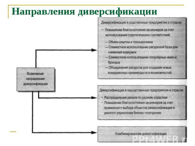 Направления диверсификации