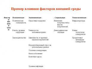 Пример влияния факторов внешней среды