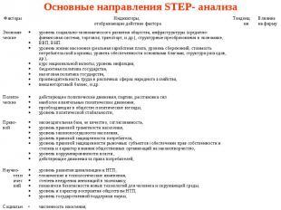 Основные направления STEP- анализа