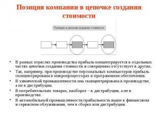 Позиция компании в цепочке создания стоимости В разных отраслях производства при