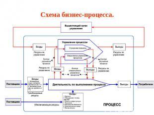 Схема бизнес-процесса.