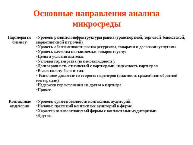 Основные направления анализа микросреды