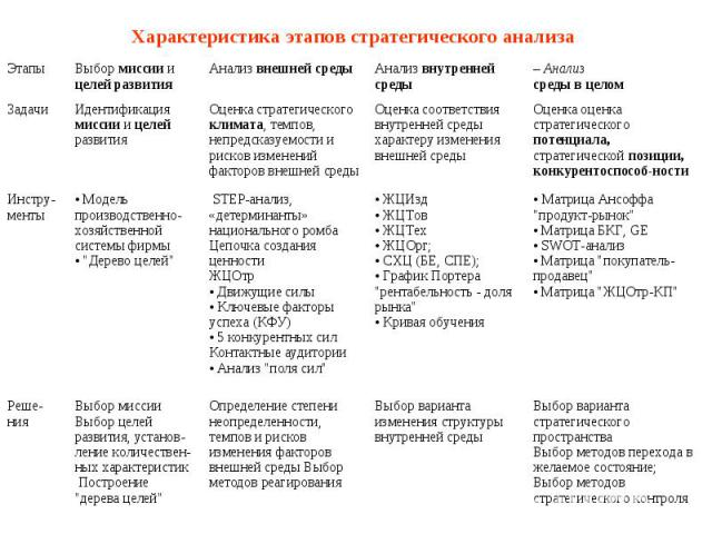 Характеристика этапов стратегического анализа