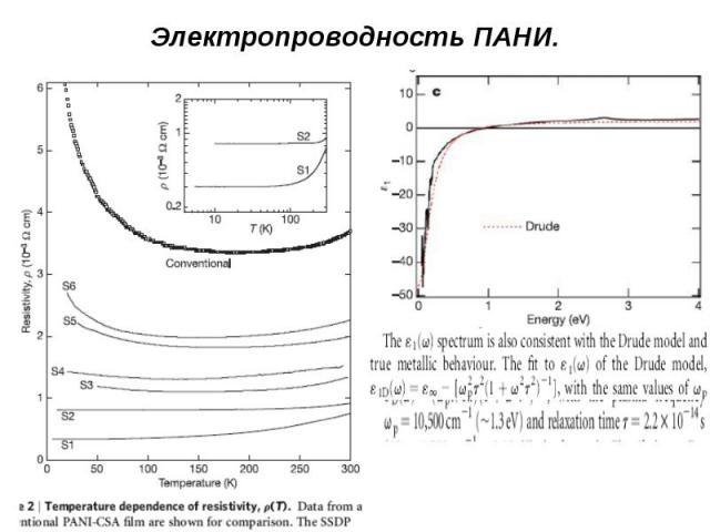 Электропроводность ПАНИ.