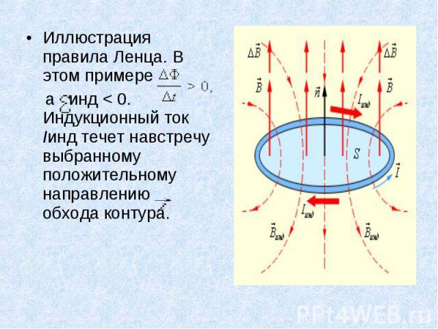 Иллюстрация правила Ленца. В этом примере Иллюстрация правила Ленца. В этом примере а инд<0. Индукционный ток Iинд течет навстречу выбранному положительному направлению обхода контура.