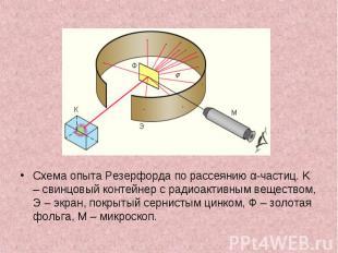 Схема опыта Резерфорда по рассеянию α-частиц. K – свинцовый контейнер с радиоакт