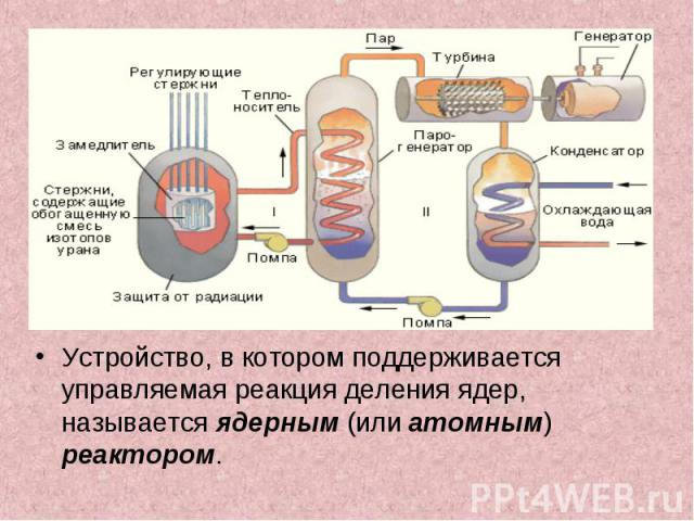 Устройство, в котором поддерживается управляемая реакция деления ядер, называется ядерным (или атомным) реактором. Устройство, в котором поддерживается управляемая реакция деления ядер, называется ядерным (или атомным) реактором.