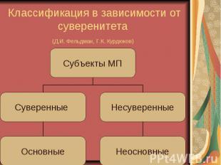 Классификация в зависимости от суверенитета (Д.И. Фельдман, Г.К. Курдюков)