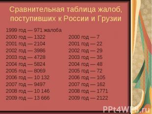 Сравнительная таблица жалоб, поступивших к России и Грузии 1999 год— 971 ж