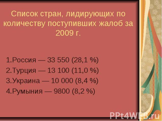 Список стран, лидирующих по количеству поступивших жалоб за 2009 г. 1.Россия— 33550 (28,1%) 2.Турция— 13100 (11,0%) 3.Украина— 10000 (8,4%) 4.Румыния— 9800 (8,2%)