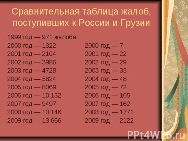 Сравнительная таблица жалоб, поступивших к России и Грузии 1999 год— 971 жалоба 2000 год— 1322 2001 год— 2104 2002 год— 3986 2003 год— 4728 2004 год— 5824 2005 год— 8069 2006 год— 10132 2007 год&…