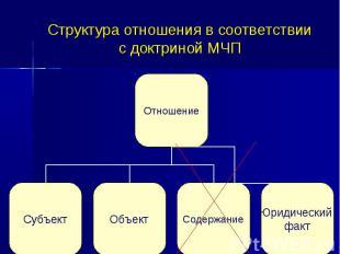 Структура отношения в соответствии с доктриной МЧП