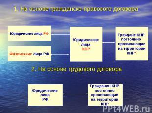 1. На основе гражданско-правового договора 2. На основе трудового договора