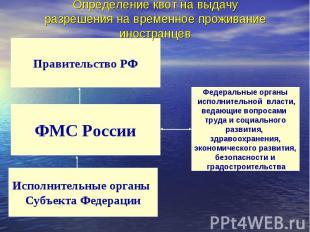 Определение квот на выдачу разрешения на временное проживание иностранцев