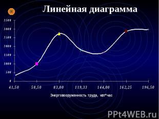 Линейная диаграмма