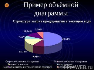 Пример объёмной диаграммы