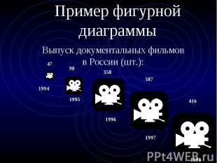 Пример фигурной диаграммы