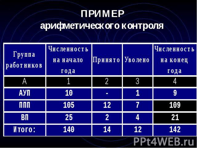 ПРИМЕР арифметического контроля