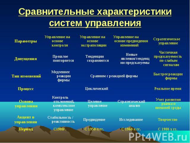 Сравнительные характеристики систем управления
