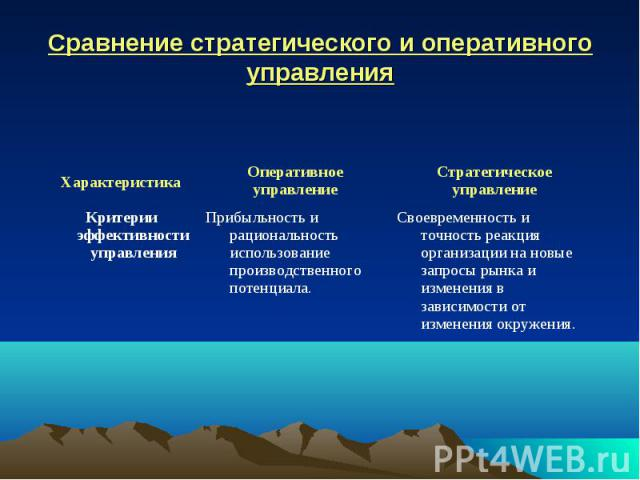 Сравнение стратегического и оперативного управления