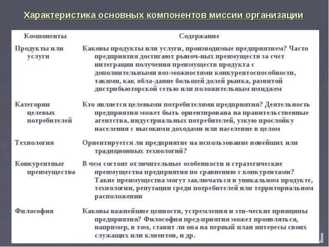 Характеристика основных компонентов миссии организации