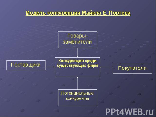 Модель конкуренции Майкла Е. Портера