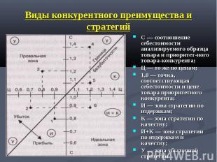 Виды конкурентного преимущества и стратегий С — соотношение себестоимости анализ