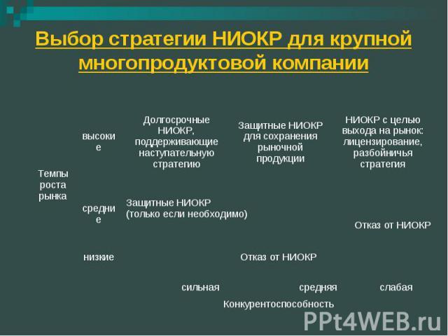 Выбор стратегии НИОКР для крупной многопродуктовой компании