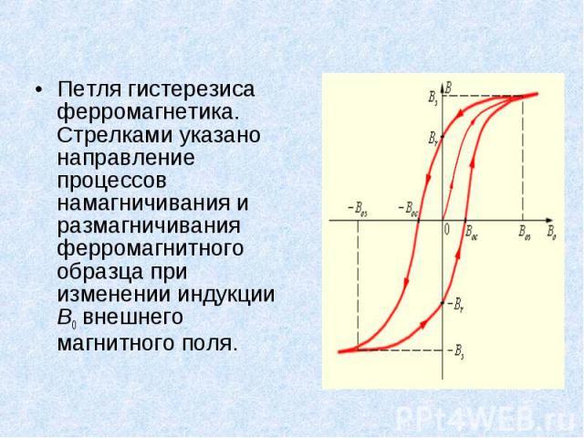Петля гистерезиса ферромагнетика. Стрелками указано направление процессов намагничивания и размагничивания ферромагнитного образца при изменении индукции B0 внешнего магнитного поля. Петля гистерезиса ферромагнетика. Стрелками указано направление пр…