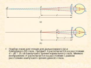 Подбор очков для чтения для дальнозоркого(a) и близорукого(b) глаза.