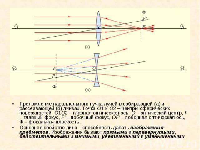 Преломление параллельного пучка лучей в собирающей(a) и рассеивающей(b) линзах. Точки O1 и O2 – центры сферических поверхностей, O1O2 – главная оптическая ось, O – оптический центр, F – главный фокус, F' – побочный фокус, OF' – побочная …