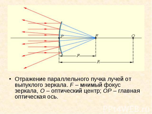Отражение параллельного пучка лучей от выпуклого зеркала. F – мнимый фокус зеркала, O – оптический центр; OP – главная оптическая ось. Отражение параллельного пучка лучей от выпуклого зеркала. F – мнимый фокус зеркала, O – оптический центр; OP – гла…