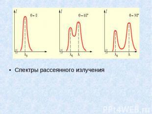 Спектры рассеянного излучения Спектры рассеянного излучения