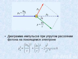 Диаграмма импульсов при упругом рассеянии фотона на покоящемся электроне Диаграм