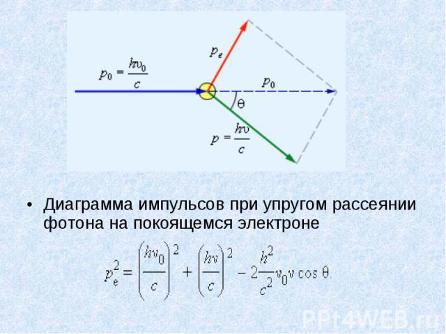 Диаграмма импульсов при упругом рассеянии фотона на покоящемся электроне Диаграмма импульсов при упругом рассеянии фотона на покоящемся электроне