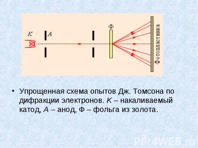 Упрощенная схема опытов Дж.Томсона по дифракции электронов. K – накаливаемый катод, A – анод, Ф – фольга из золота. Упрощенная схема опытов Дж.Томсона по дифракции электронов. K – накаливаемый катод, A – анод, Ф – фольга из золота.