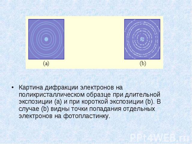 Картина дифракции электронов на поликристаллическом образце при длительной экспозиции(a) и при короткой экспозиции(b). В случае(b) видны точки попадания отдельных электронов на фотопластинку. Картина дифракции электронов на поликри…