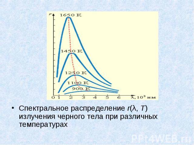 Спектральное распределение r(λ,T) излучения черного тела при различных температурах Спектральное распределение r(λ,T) излучения черного тела при различных температурах