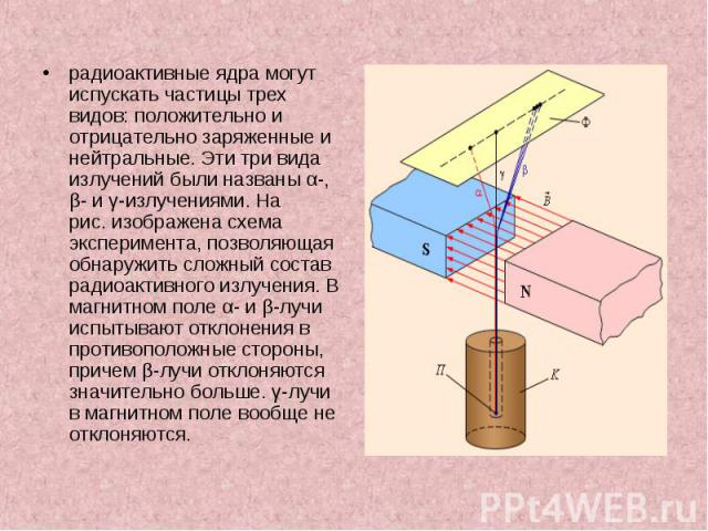 радиоактивные ядра могут испускать частицы трех видов: положительно и отрицательно заряженные и нейтральные. Эти три вида излучений были названы α-, β- и γ-излучениями. На рис.изображена схема эксперимента, позволяющая обнаружить сложный соста…