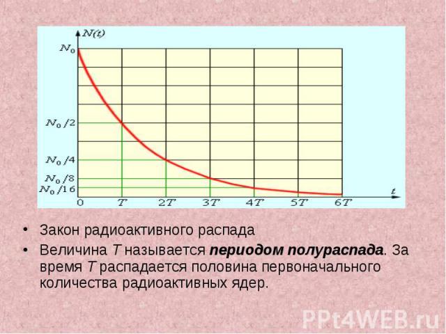 Закон радиоактивного распада Закон радиоактивного распада Величина T называется периодом полураспада. За время T распадается половина первоначального количества радиоактивных ядер.