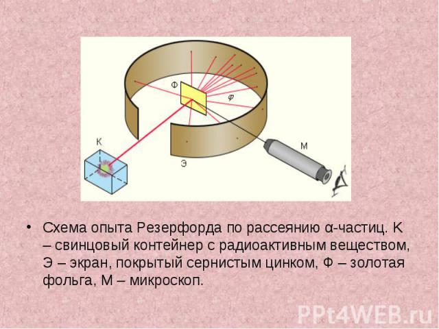 Схема опыта Резерфорда по рассеянию α-частиц. K – свинцовый контейнер с радиоактивным веществом, Э – экран, покрытый сернистым цинком, Ф – золотая фольга, M – микроскоп. Схема опыта Резерфорда по рассеянию α-частиц. K – свинцовый контейнер с радиоак…