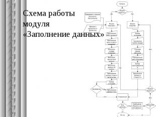 Схема работы модуля «Заполнение данных»