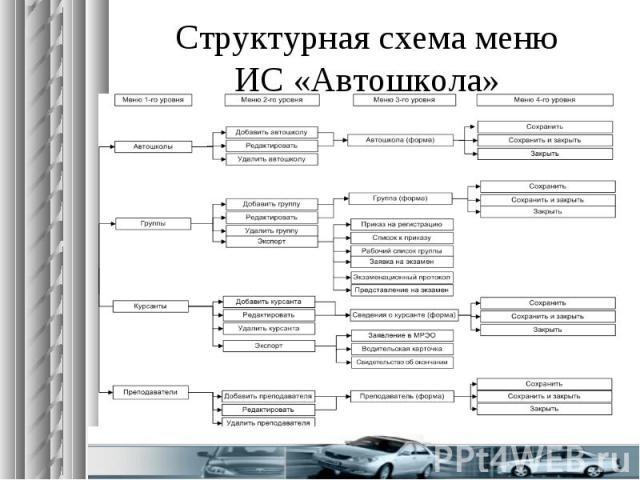 Структурная схема меню ИС «Автошкола»