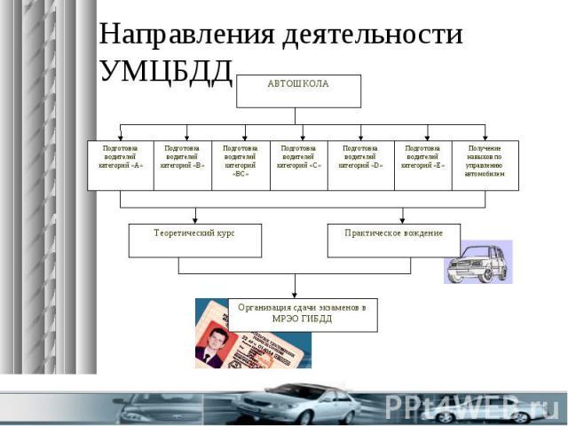 Направления деятельности УМЦБДД