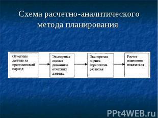 Схема расчетно-аналитического метода планирования