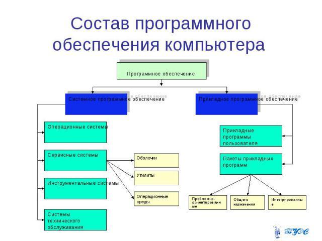 Состав программного обеспечения компьютера