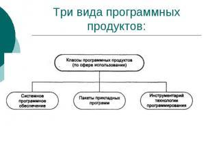 Три вида программных продуктов: